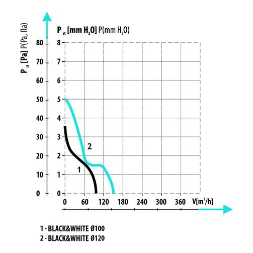 Black&White 120 S White бытовой вентилятор  (арт. 007-4327_W)