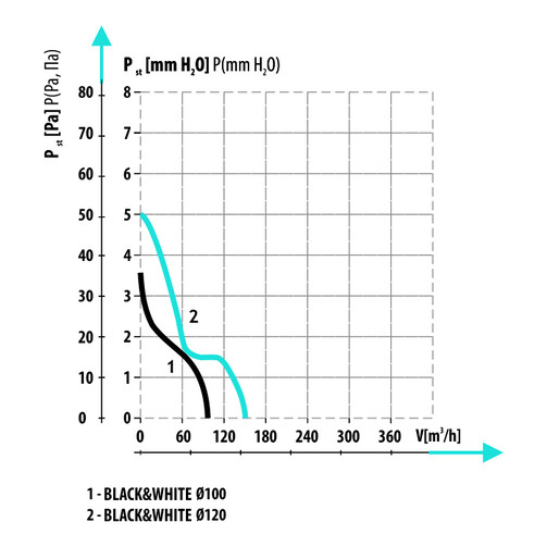 Black&White 120 S Black побутовий вентилятор  (арт. 007-4327_B)