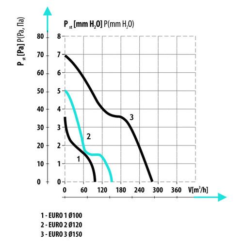 EURO 3 Ø150 побутові канальні вентилятори  (арт. 007-0053)