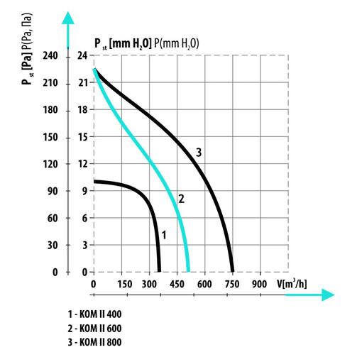 KOM 400 II 125 вентилятор камінний центробіжний  (арт. 012-0343)