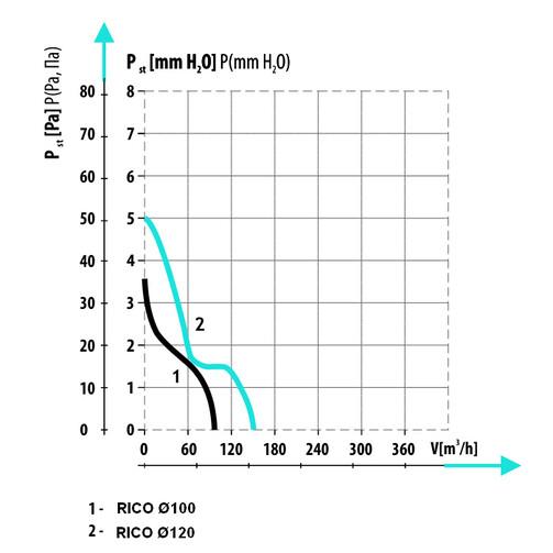 RICO Ø120 S побутовий вентилятор  (арт. 007-4201)