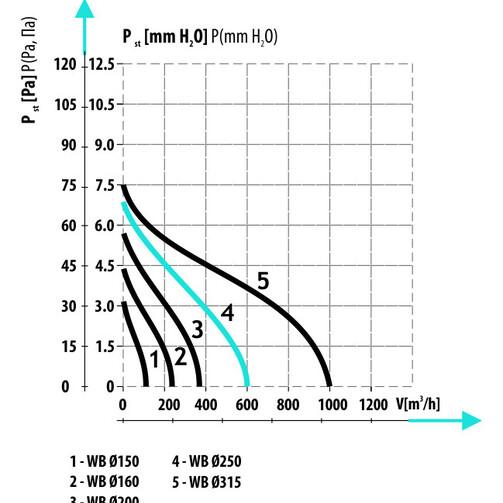 WB Ø250 вентилятор канальный осевой  (арт. 007-0119)