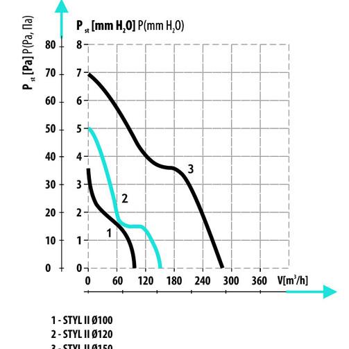 STYL II d120 S побутовий вентилятор  (арт. 007-1131)