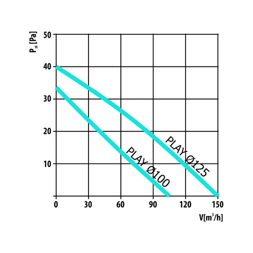 PLAY Satin 125 WP бытовой вентилятор  (арт. 007-3621)