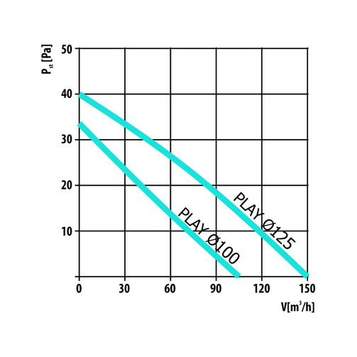 PLAY Modern 125 S бытовой вентилятор  (арт. 007-3616)