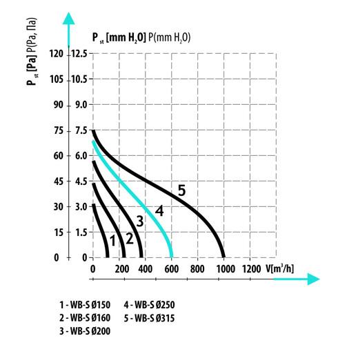 WB-S Ø150 вентилятор осевой  (арт. 007-3815)