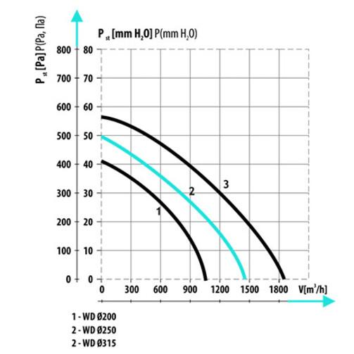 WD Ø250 вентилятор крышный центробежный  (арт. 007-0109)