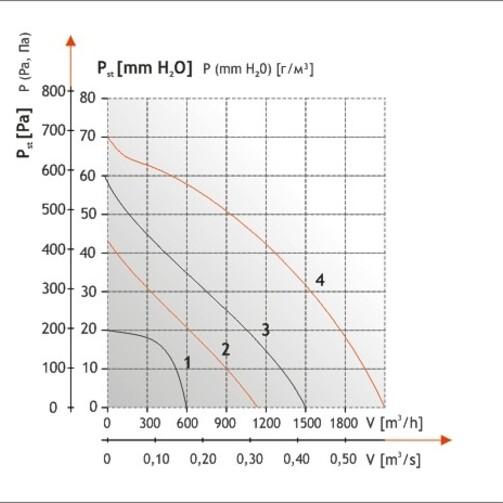WKS 1000 вентилятор канальный центробежный  (арт. 012-0400)