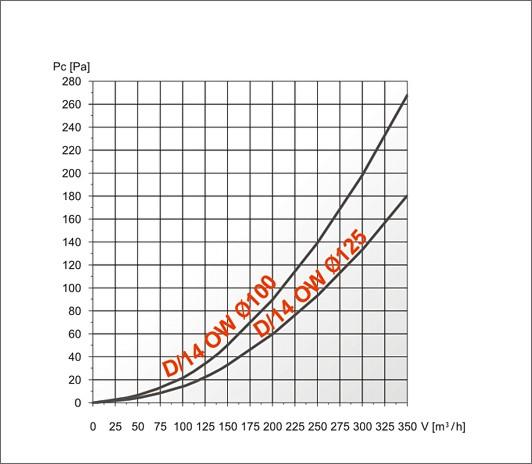 характеристика ефективності решітки d14ow