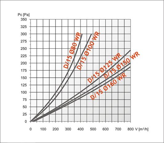 характеристика эффективности d15wr