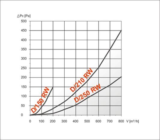 характеристика ефективності drw решітки