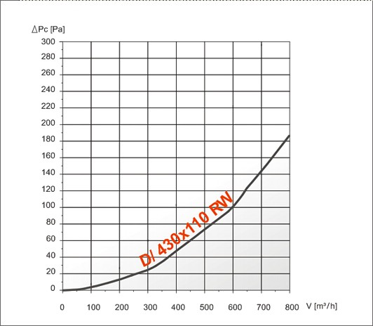 характеристика ефективності drw