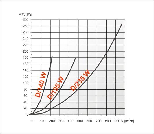характеристика ефективності dw решітки