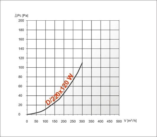dw характеристика ефективності