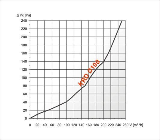 характеристика ефективності  krd
