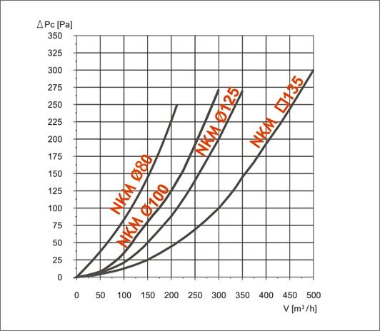 характеристика ефективності nkm